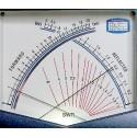 SWR-meters